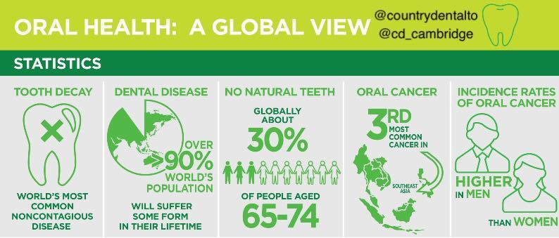 Tooth Decay, Dental Disease and other Global Oral Health Statistics